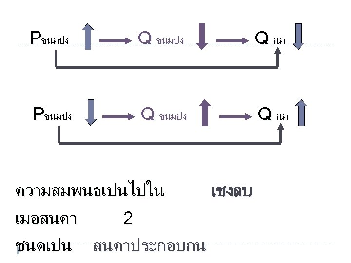 Pขนมปง Q นม ความสมพนธเปนไปใน เมอสนคา ชนดเปน 2 สนคาประกอบกน เชงลบ