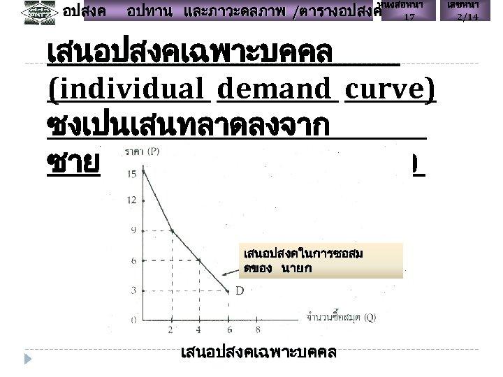 อปสงค หนงสอหนา 17 อปทาน และภาวะดลภาพ /ตารางอปสงค เสนอปสงคเฉพาะบคคล (individual demand curve) ซงเปนเสนทลาดลงจาก ซายไปขวา และจากบนลงลาง เสนอปสงคในการซอสม