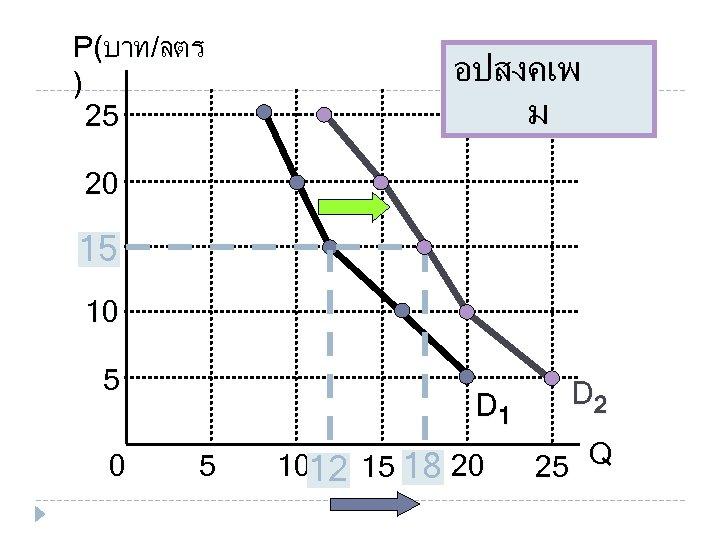 P(บาท/ลตร ) 25 อปสงคเพ ม 20 15 15 10 5 0 D 1 5
