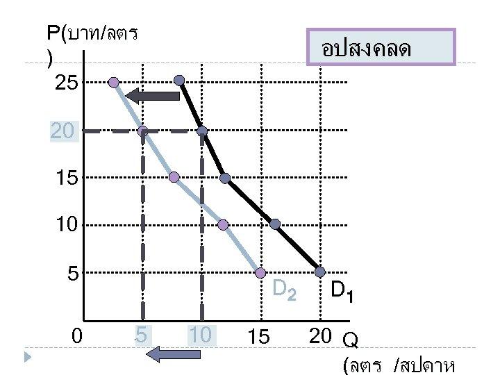 P(บาท/ลตร ) 25 อปสงคลด 20 20 15 10 5 0 D 2 5 5