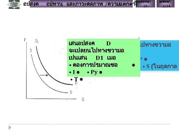 อปสงค หนงสอหนา 21 อปทาน และภาวะดลภาพ /ความแตกตาง เลขหนา 2/24 เสนอปสงค D จะเปลยนไปทางขวามอ เสนอปสงค DD 11