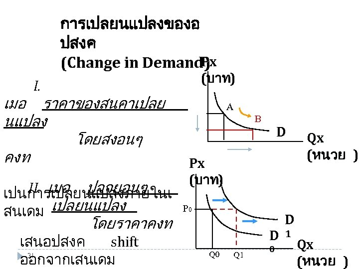การเปลยนแปลงของอ ปสงค Px (Change in Demand) I. (บาท) เมอ ราคาของสนคาเปลย นแปลง โดยสงอนๆ คงท Px
