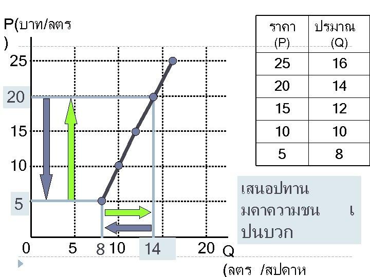 P(บาท/ลตร ) 25 ราคา (P) 14 15 12 10 10 5 10 16 20