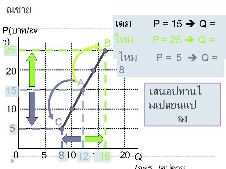 ณขาย เดม 12 ใหม B 16 ใหม P(บาท/ลต ร) 25 25 P = 25