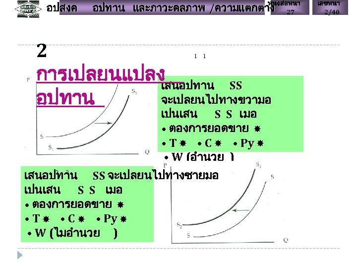 อปสงค หนงสอหนา 27 อปทาน และภาวะดลภาพ /ความแตกตาง 2 การเปลยนแปลง เสนอปทาน SS จะเปลยนไปทางขวามอ อปทาน 1 1