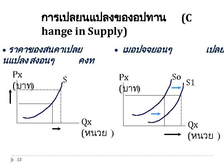 การเปลยนแปลงของอปทาน hange in Supply) • ราคาของสนคาเปลย นแปลง สงอนๆ คงท Px S (บาท) • เมอปจจยอนๆ