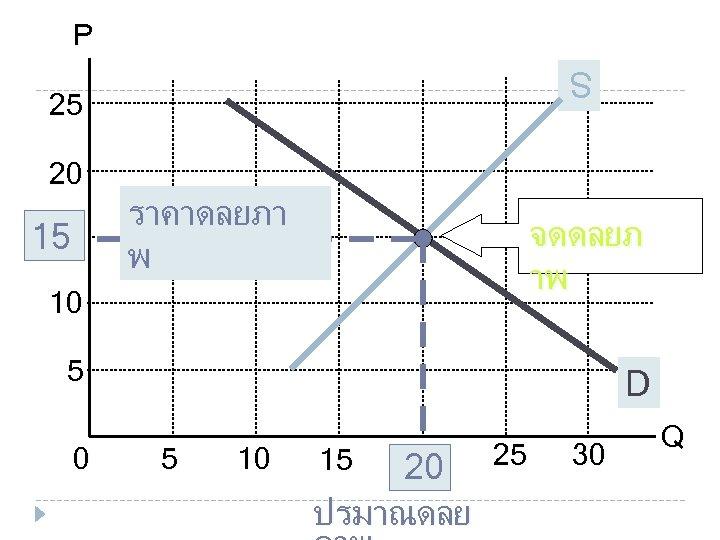 P S S 25 20 15 15 ราคาดลยภา พ จดดลยภ าพ 10 5 0