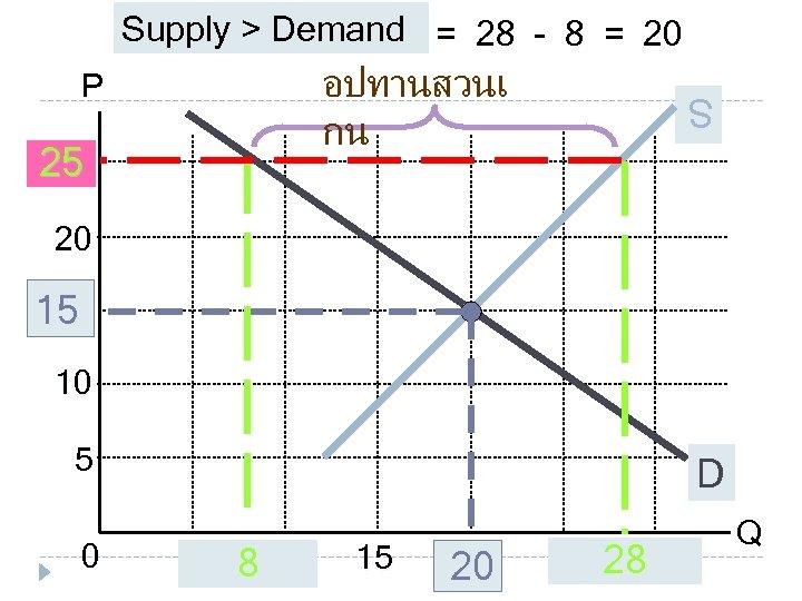 Supply > Demand = 28 - 8 = 20 อปทานสวนเ กน 25 25 S