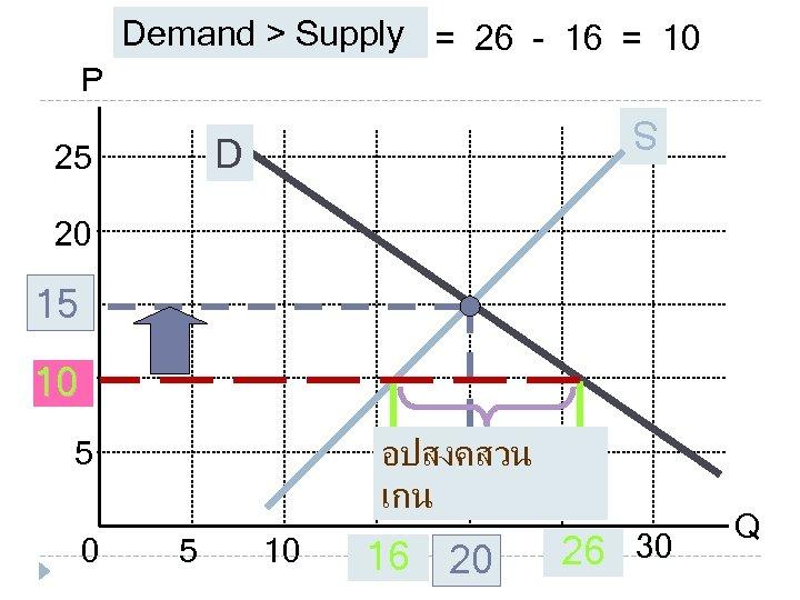 Demand > Supply = 26 - 16 = 10 P S S D 25