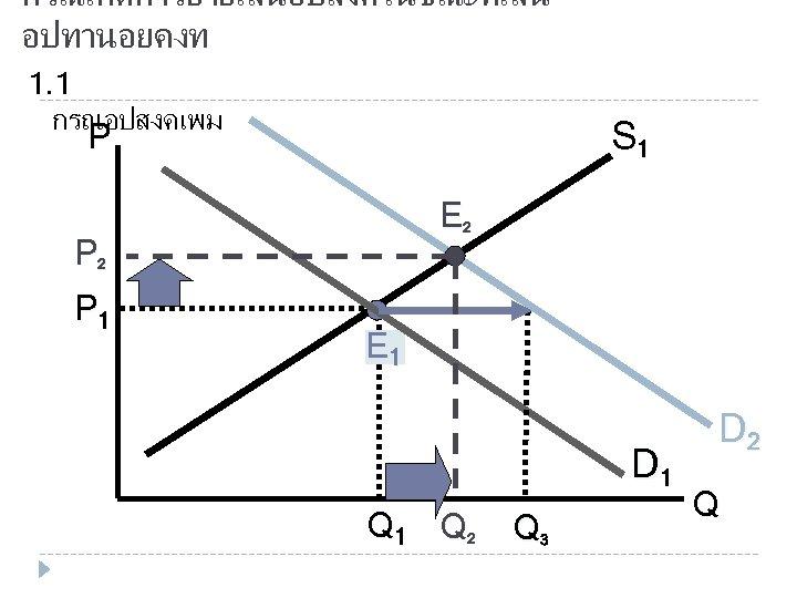 กรณเกดการยายเสนอปสงคในขณะทเสน อปทานอยคงท 1. 1 กรณอปสงคเพม S 1 P E 2 P 1 E 1