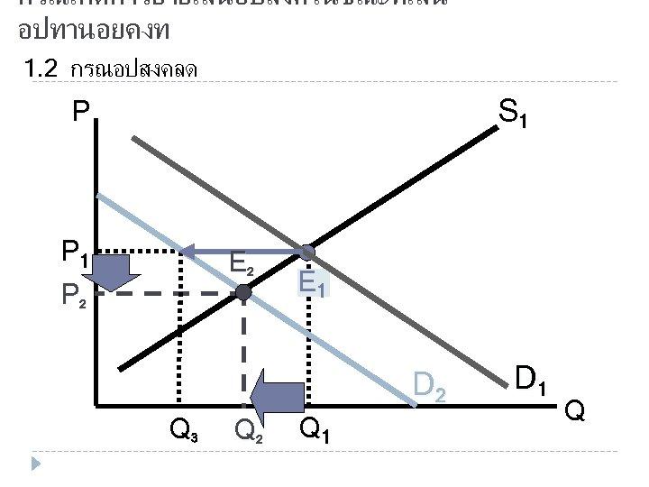 กรณเกดการยายเสนอปสงคในขณะทเสน อปทานอยคงท 1. 2 กรณอปสงคลด S 1 P P 1 P 2 E 1