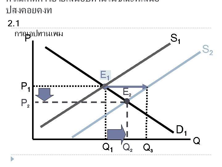 กรณเกดการยายเสนอปทานในขณะทเสนอ ปสงคอยคงท 2. 1 กรณอปทานเพม S 1 P P 1 P 2 S 2