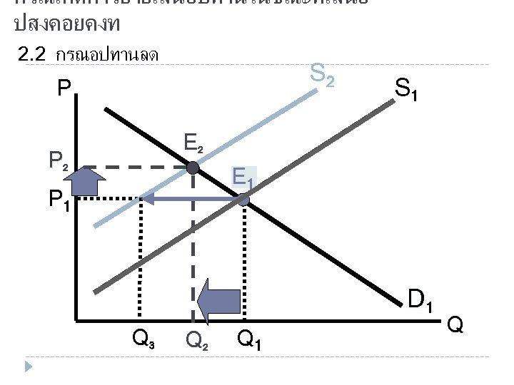 กรณเกดการยายเสนอปทานในขณะทเสนอ ปสงคอยคงท 2. 2 กรณอปทานลด S 2 P S 1 E 2 P 2