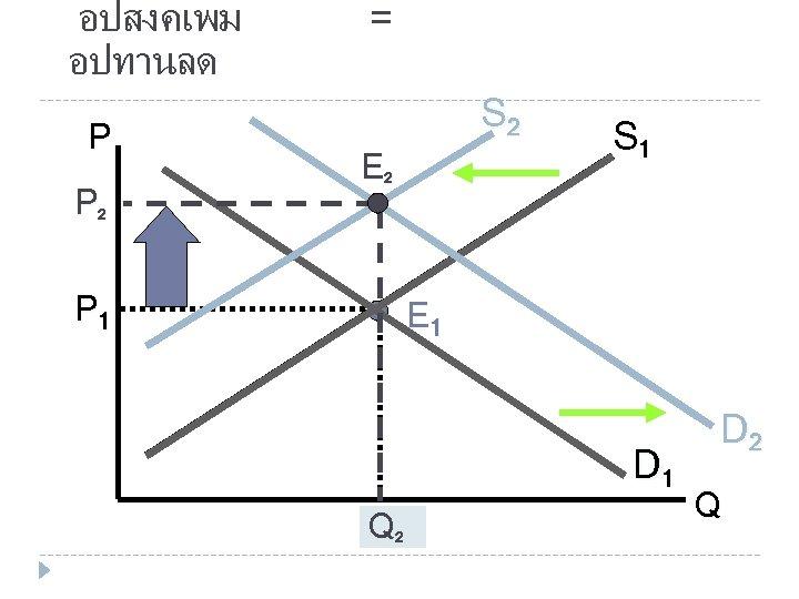 อปสงคเพม อปทานลด P P 2 P 1 = S 2 E 2 S 1