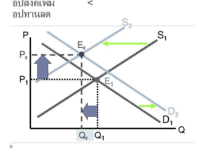 อปสงคเพม อปทานลด P P 2 P 1 < S 2 E 2 S 1