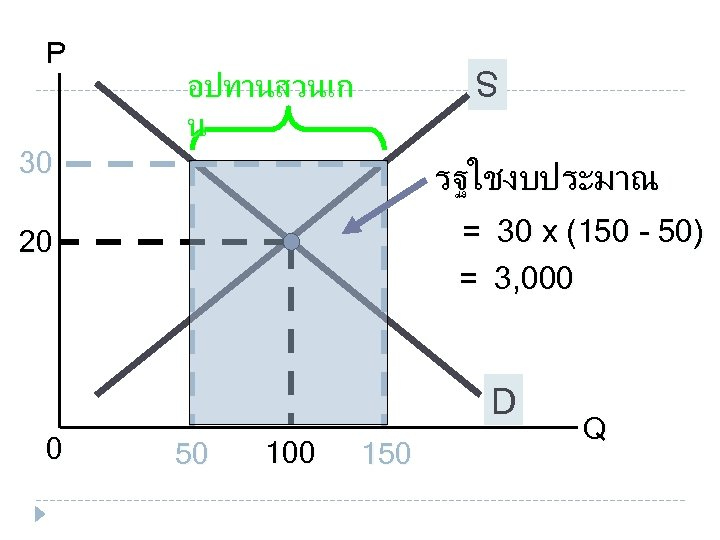 S S P อปทานสวนเก น 30 รฐใชงบประมาณ = 30 x (150 - 50) =