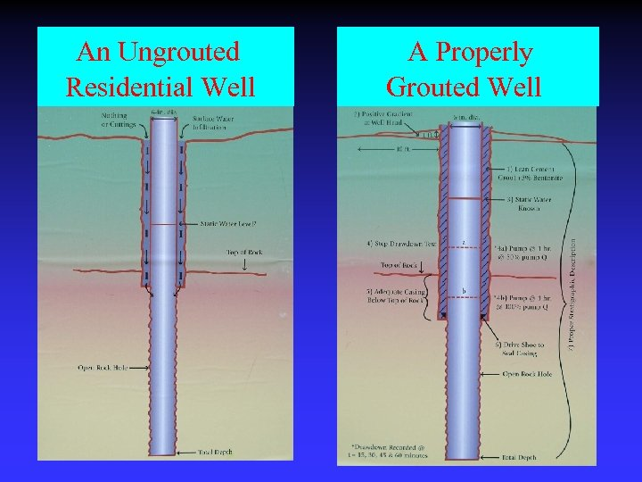 An Ungrouted Residential Well A Properly Grouted Well