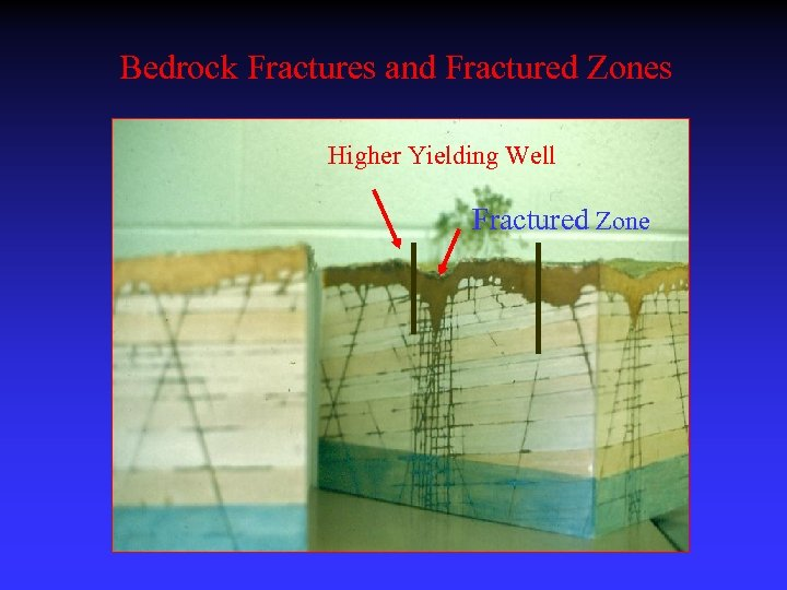 Bedrock Fractures and Fractured Zones Higher Yielding Well Fractured Zone
