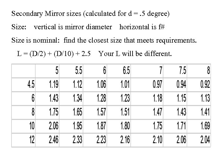 Secondary Mirror sizes (calculated for d =. 5 degree) Size: vertical is mirror diameter