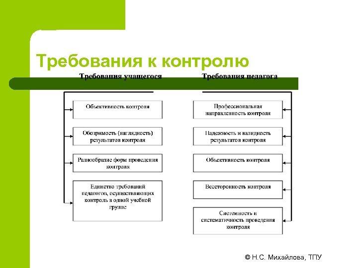Требования к контролю © Н. С. Михайлова, ТПУ