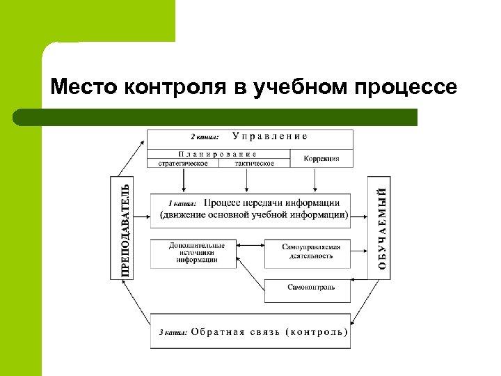 Место контроля в учебном процессе