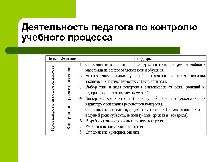 Деятельность педагога по контролю учебного процесса
