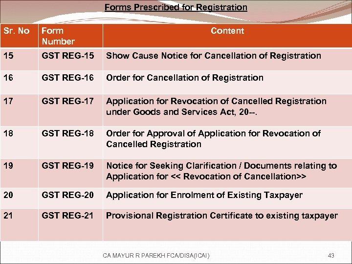 Forms Prescribed for Registration Sr. No Form Number Content 15 GST REG-15 Show Cause