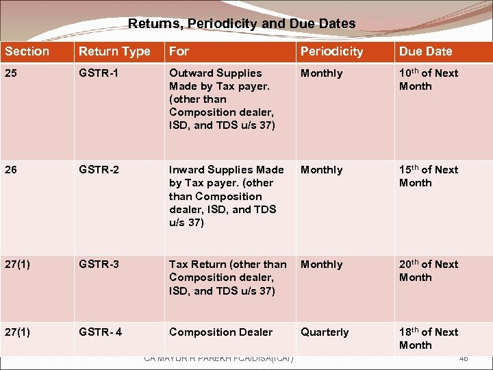 Returns, Periodicity and Due Dates Section Return Type For Periodicity Due Date 25 GSTR-1