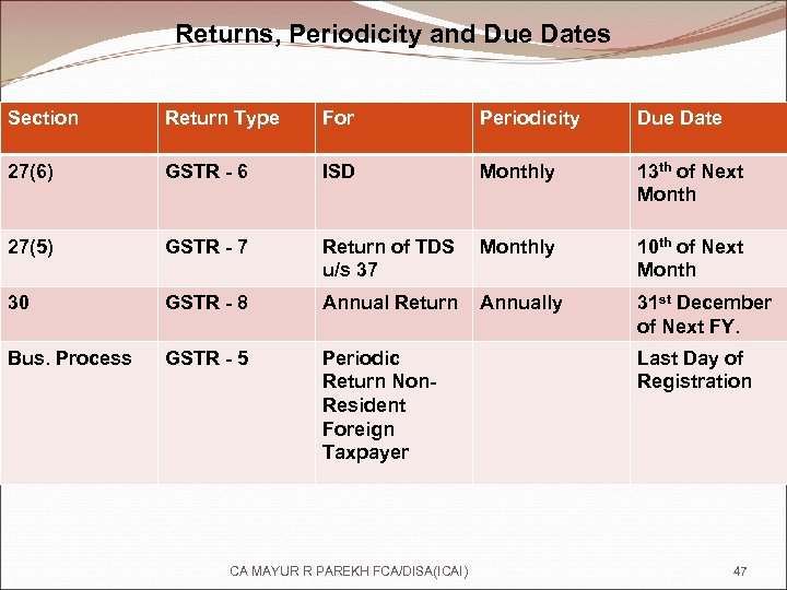 Returns, Periodicity and Due Dates Section Return Type For Periodicity Due Date 27(6) GSTR