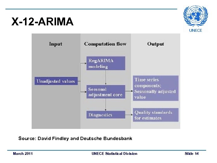 X-12 -ARIMA Source: David Findley and Deutsche Bundesbank March 2011 UNECE Statistical Division Slide