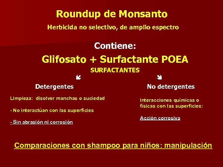 Roundup de Monsanto Herbicida no selectivo, de amplio espectro Contiene: Glifosato + Surfactante POEA