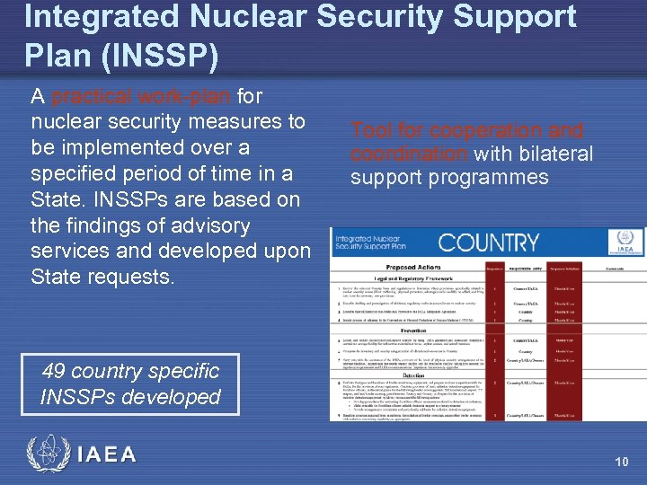 Integrated Nuclear Security Support Plan (INSSP) A practical work-plan for nuclear security measures to