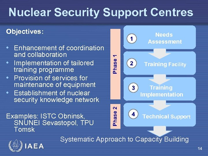Nuclear Security Support Centres Objectives: 1 Needs Assessment 2 Training Facility 3 Training Implementation