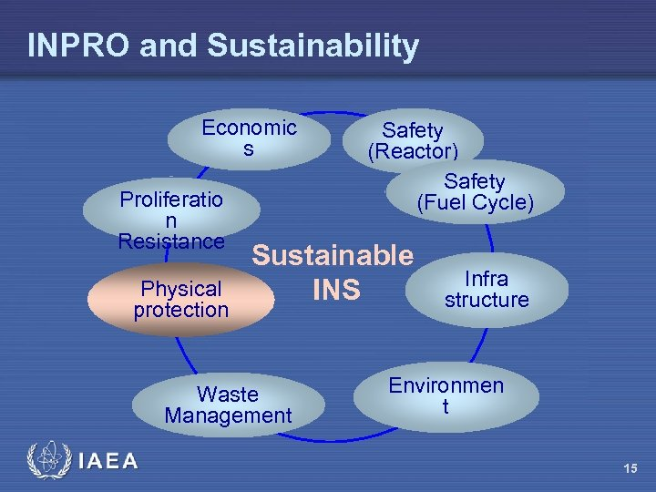 INPRO and Sustainability Economic s Proliferatio n Resistance Physical protection Sustainable INS Waste Management