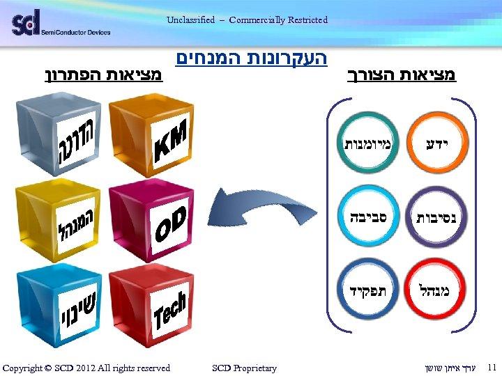 Unclassified – Commercially Restricted מציאות הצורך ידע 11 סביבה מנהל מציאות הפתרון מיומנות