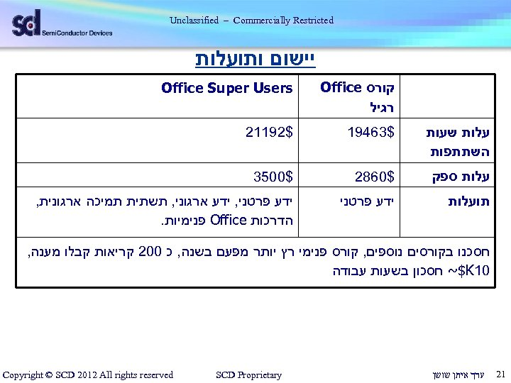 Unclassified – Commercially Restricted יישום ותועלות קורס Office רגיל Office Super Users עלות