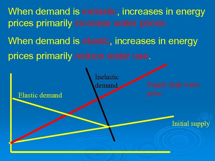 When demand is inelastic, increases in energy prices primarily increase water prices. When demand