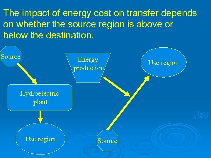 The impact of energy cost on transfer depends on whether the source region is