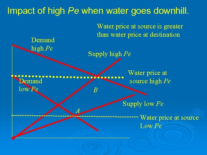 Impact of high Pe when water goes downhill. Water price at source is greater