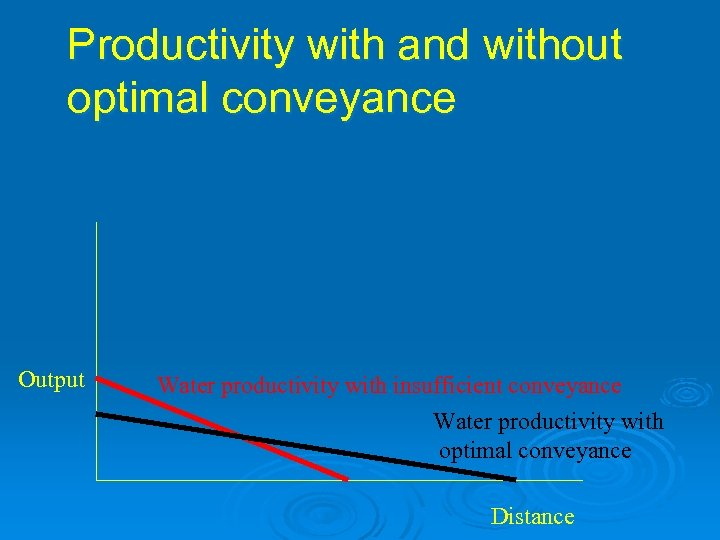 Productivity with and without optimal conveyance Output Water productivity with insufficient conveyance Water productivity