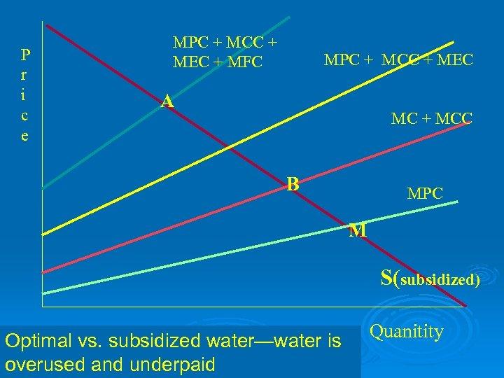 P r i c e MPC + MCC + MEC + MFC MPC +