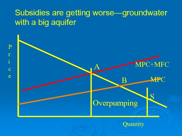 Subsidies are getting worse—groundwater with a big aquifer P r i c e MPC+MFC