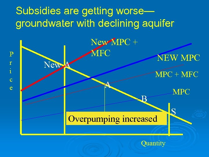 Subsidies are getting worse— groundwater with declining aquifer P r i c e New