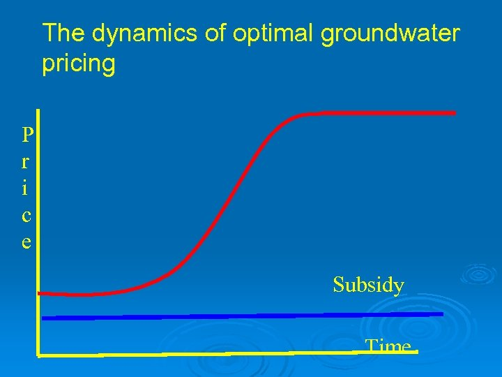 The dynamics of optimal groundwater pricing P r i c e Subsidy Time