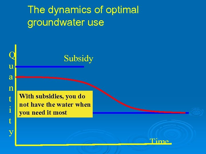 The dynamics of optimal groundwater use Q u a n t i t y