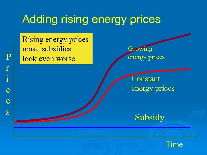 Adding rising energy prices P r i c e s Rising energy prices make