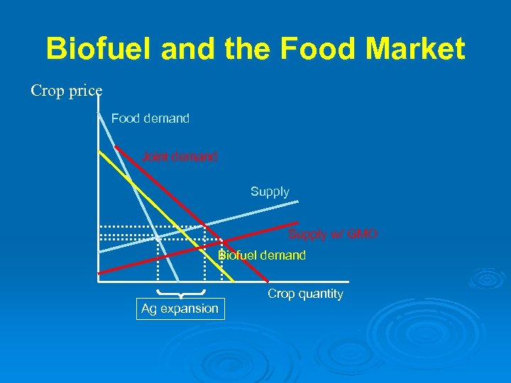 Biofuel and the Food Market Crop price Market for Food and Energy Crops $