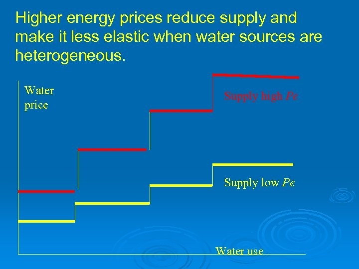 Higher energy prices reduce supply and make it less elastic when water sources are