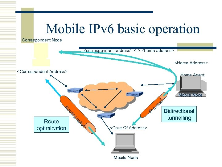 Mobile IPv 6 basic operation Correspondent Node <correspondent address> <-> <home address> <Home Address>