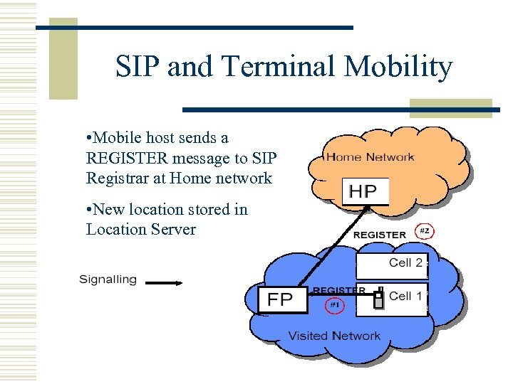 SIP and Terminal Mobility • Mobile host sends a REGISTER message to SIP Registrar